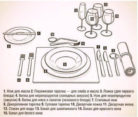 Этикет за столом: правила поведения