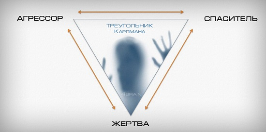 Как выйти из треугольника Карпмана: советы и видео