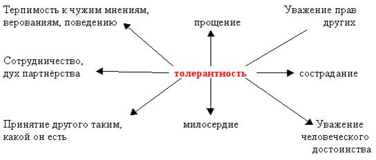 Толерантность: определение