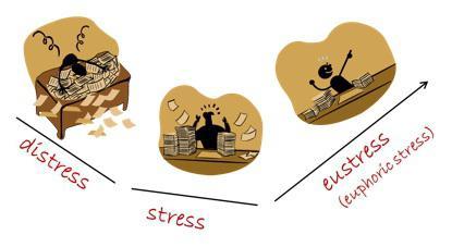 Что такое стресс простыми словами: его признаки и виды