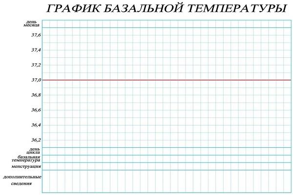 Базальная температура: как измерить правильно