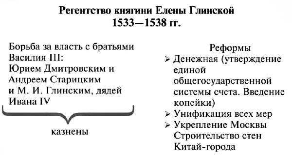 Регентство Елены Глинской
