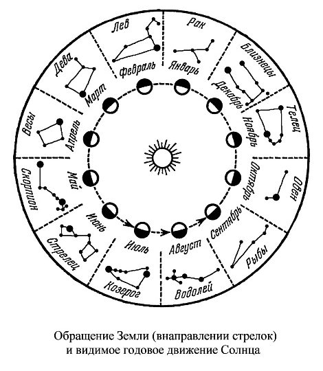 зодиак и гороскоп