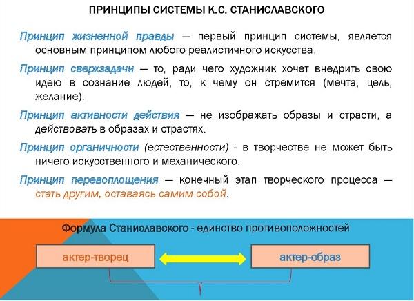 Система Станиславского
