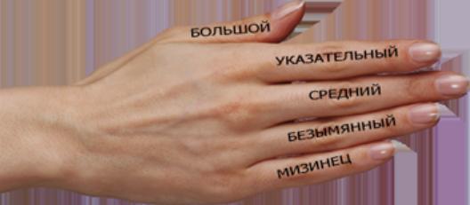 Что означает кольцо на пальце