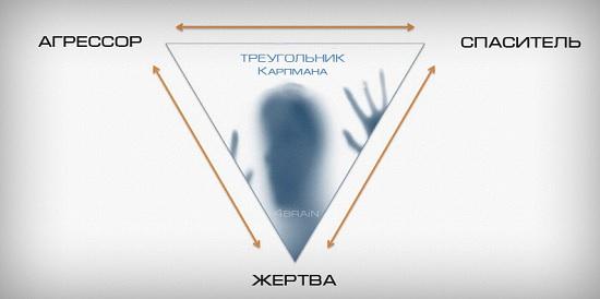 Как выйти из треугольника Карпмана