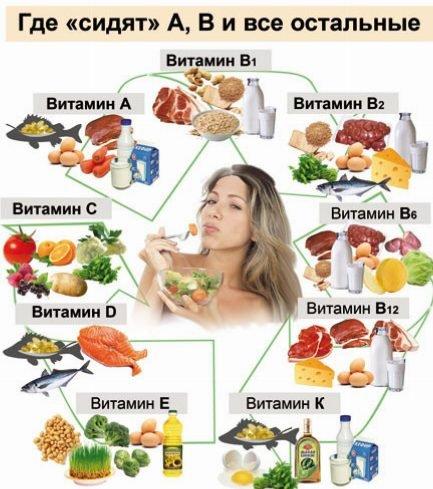 Витамины: классификация