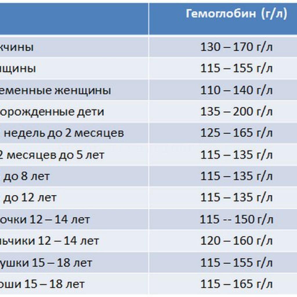 Гемоглобин 116 при беременности