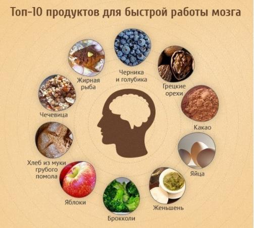 какие продукты для снижения холестерина